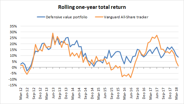 Defensive value investing portfolio - one year performance 2018 04