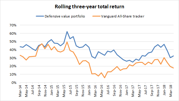 Defensive value investing portfolio - three year performance 2018 04