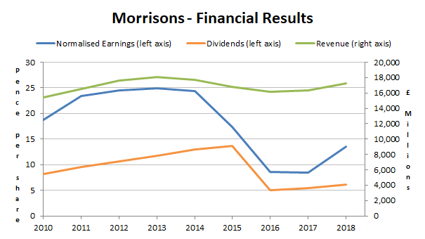 Morrisons' recovery is underway but is it in the share price?