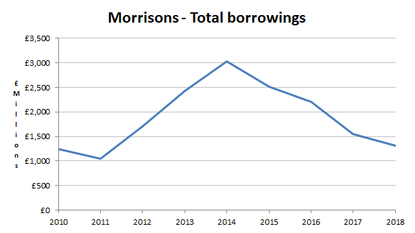 Morrisons PLC total borrowings 2018