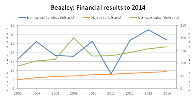 Beazley PLC results to 2014