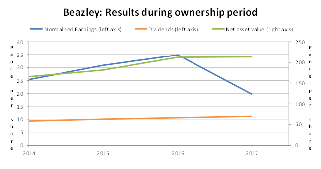 Beazley PLC results to 2017
