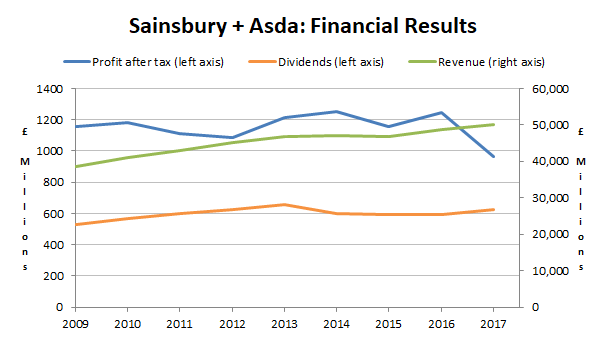 Sainsbury - Asda financial results 2018