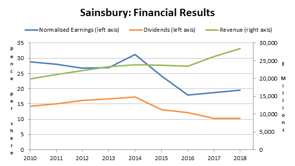 Sainsbury financial results 2018
