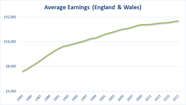 Average earnings to 2017