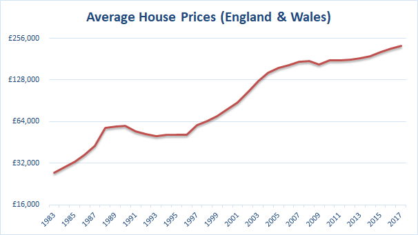 House price average to 2017