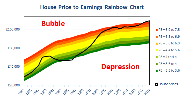 House price earnings rainbow chart to 2017