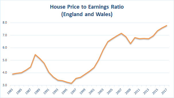 House price to earnings ratio to 2017