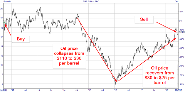Selling BHP Billiton after its recent share price gains