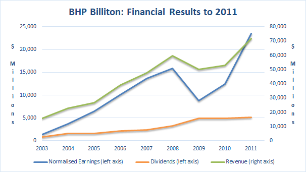 BHP Financial Results to 2011