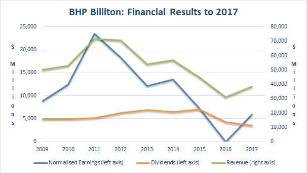 BHP Financial Results to 2017