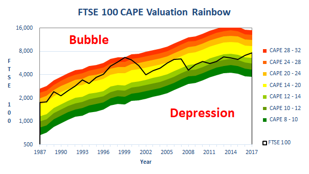 UK stock market valuation and long-term forecast