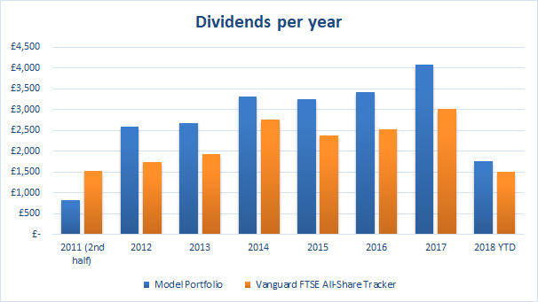 Value Investing Portfolio Dividends 2018 07