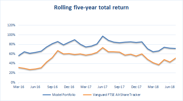 Value investing portfolio five-year returns 2018 07