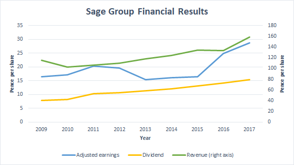 Sage Group dividend growth chart 2018 08