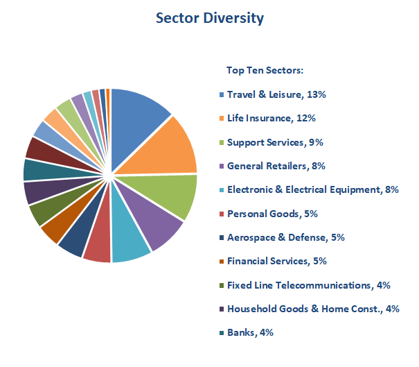 Value Investing portfolio - sectors 2018 08
