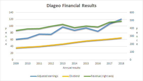 Diageo financial results 2018