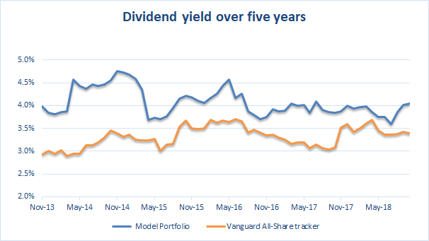 Dividend yield over 5 years to 2018 10