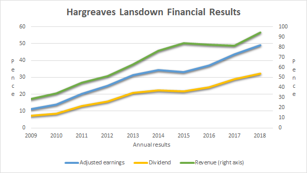 Hargreaves Lansdown financial results 2018