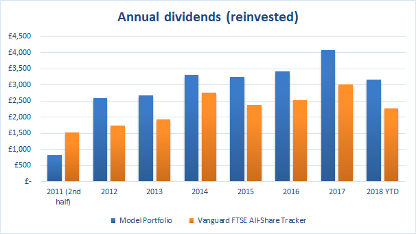 Value investing portfolio dividends 2018 10