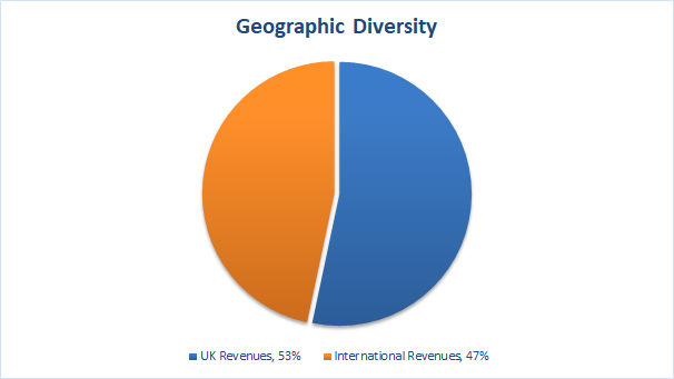 Value investing portfolio geographic diversity 2018 10