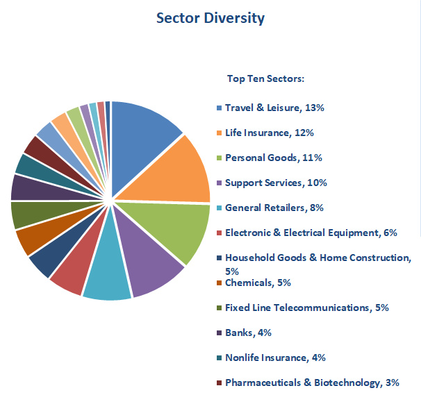 Value investing portfolio sector diversity 2018 10
