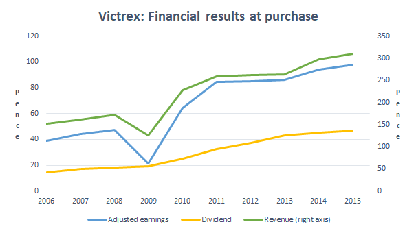 Victrex results to 2015