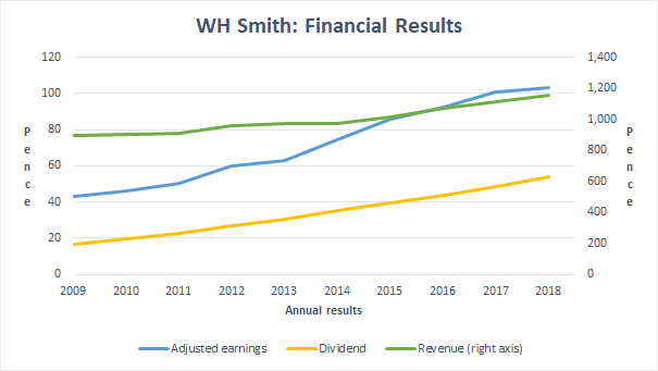 WH Smith financial results to 2018