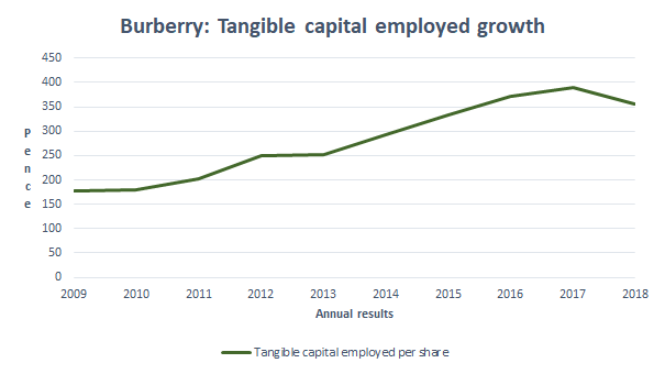 Burberry tangible capital employed growth 2018 12