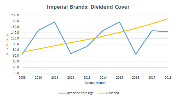 Dividend Cover - Imperial Brands 2018 12
