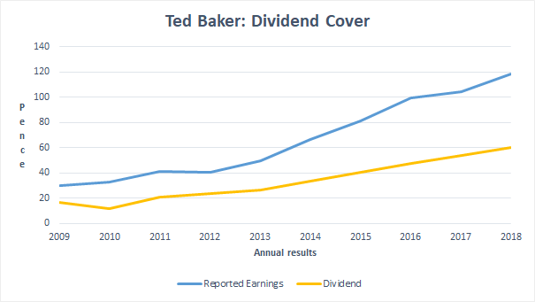 Dividend cover - Ted Baker 2018 12