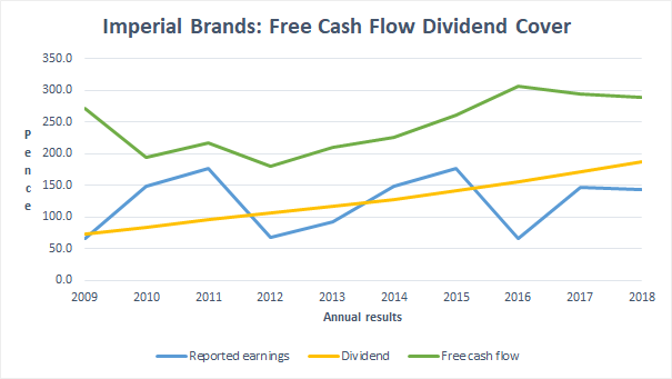 Free Cash Flow Dividend Cover - Imperial Brands 2018 12