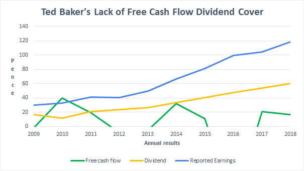 Free cash flow - Ted Baker 2018 12