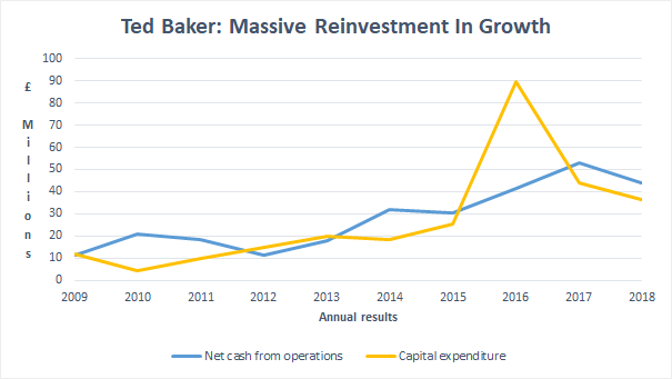 Growth capex - Ted Baker 2018 12