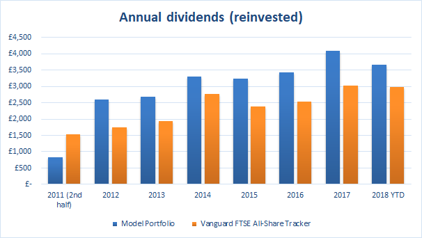 Value Investing dividends 2018 12