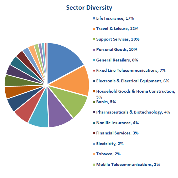 Value Investing portfolio - sectors 2018 12