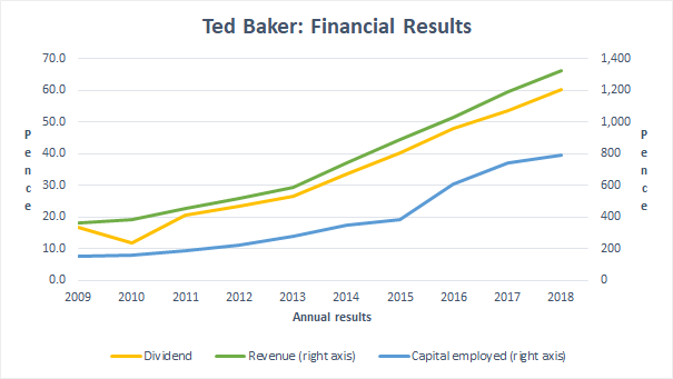 Ted Baker capital employed growth 2019 01
