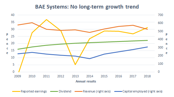 BAE Systems dividend growth