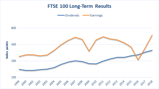 FTSE 100 dividend growth
