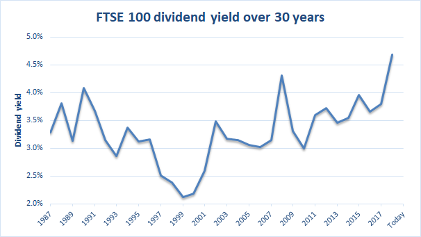 FTSE 100 valuation and forecast for 2019 — UK Value Investor