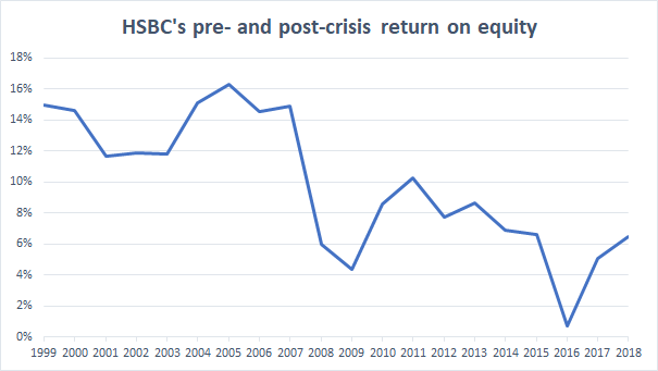 HSBC return on equity