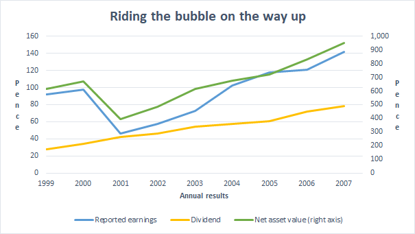 HSBC riding the bubble