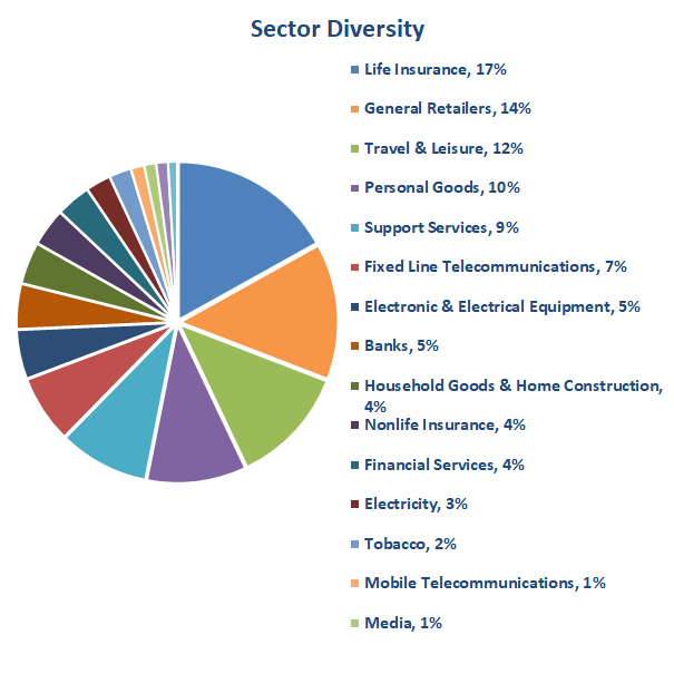 Value Investing Portfolio Sectors 2019 02