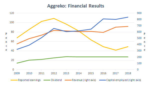 Aggreko 2018 financial results