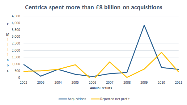Centrica acquisitions 2011