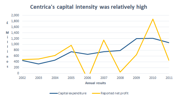 Centrica capital intensity 2011