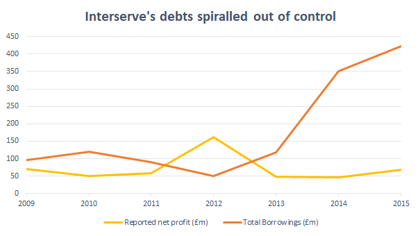 Interserve debt spiral