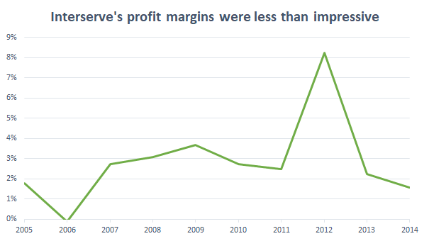 Interserve profit margin