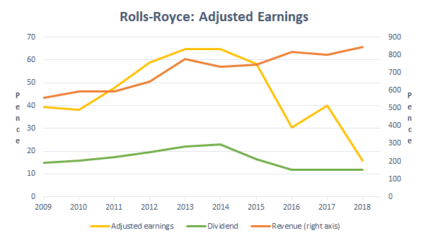 Rolls-Royce adjusted results 2018