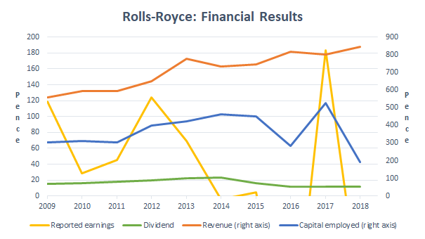 Rolls-Royce financial results 2018
